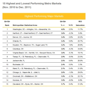15 Highest and Lowest Performing Metro Markets (Nov. 2010 to Dec. 2011)