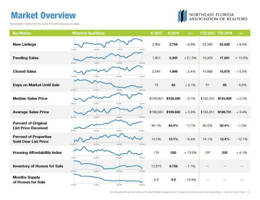 2014 August Jacksonville Housing Market Report