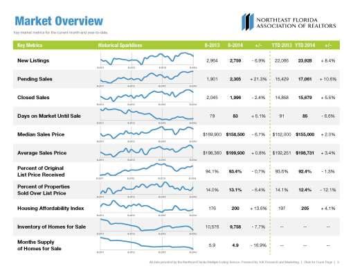 2014 August Jacksonville Housing Market Report