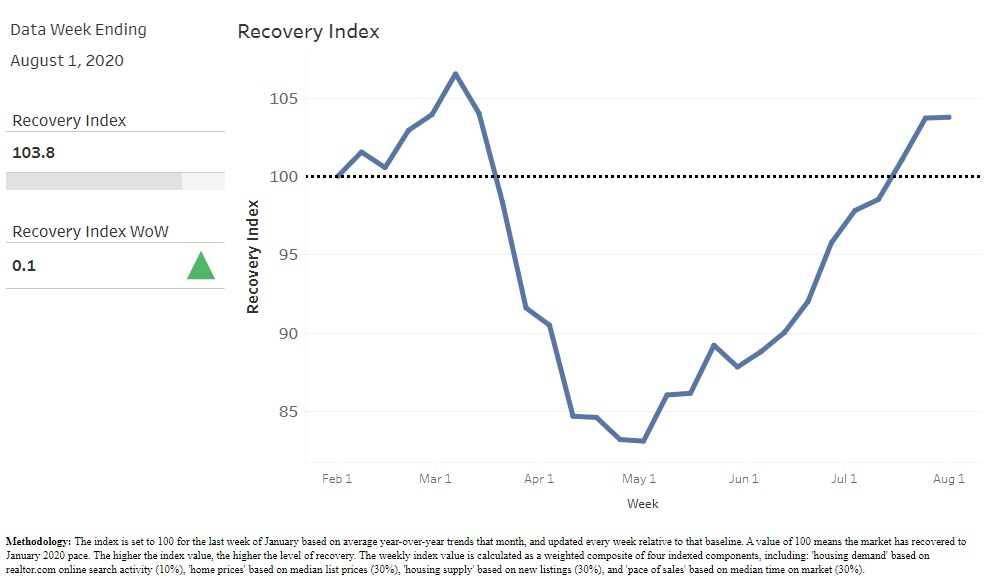 recoveryindex